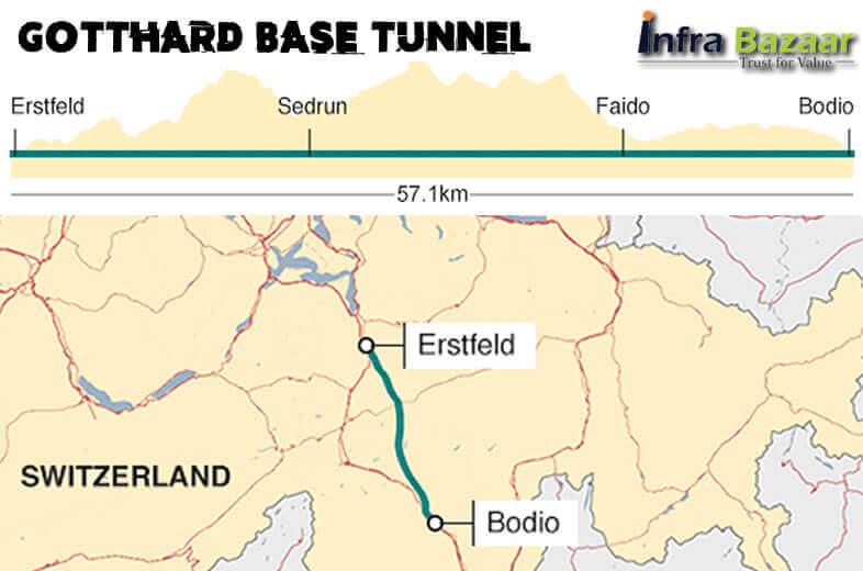 World's Largest and Deepest Rail Tunnel Gotthard Tunnel |Infra Bazaar