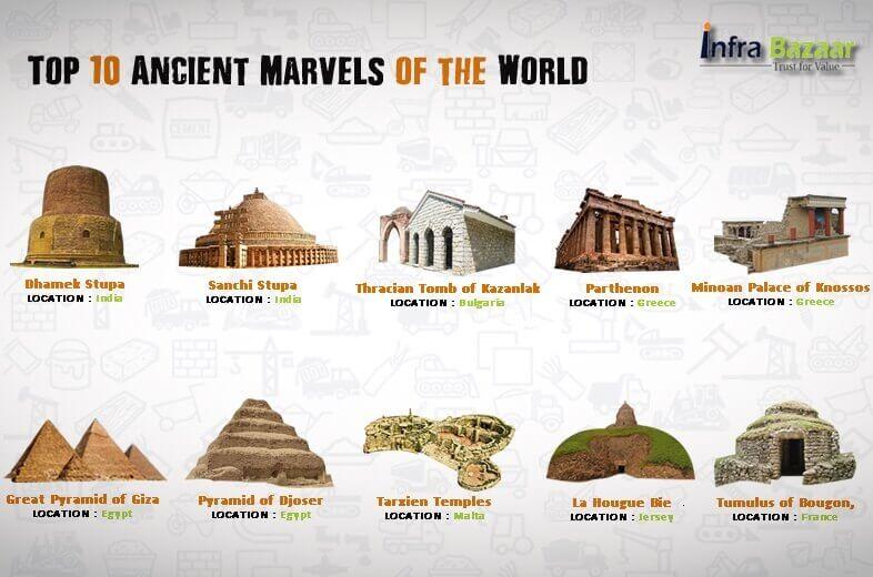 Top 10 Ancient Marvels of the World  Infra Bazaar