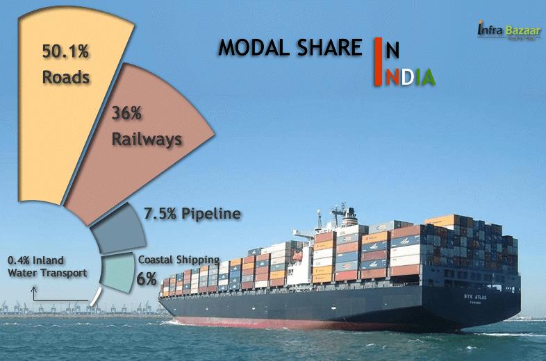 Infrastructure and Development of Inland Waterways |Infra Bazaar