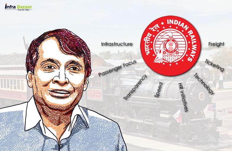 A Note from Mr. Suresh Prabhu - Hon. Railway Minister Of India |Infra Bazaar
