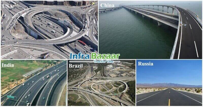 The world's biggest road networks |Infra Bazaar