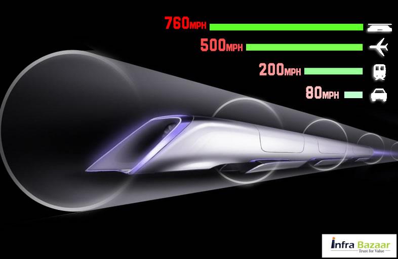 Welcome to Hyperloop - A Subsonic Mode of Transport |Infra Bazaar